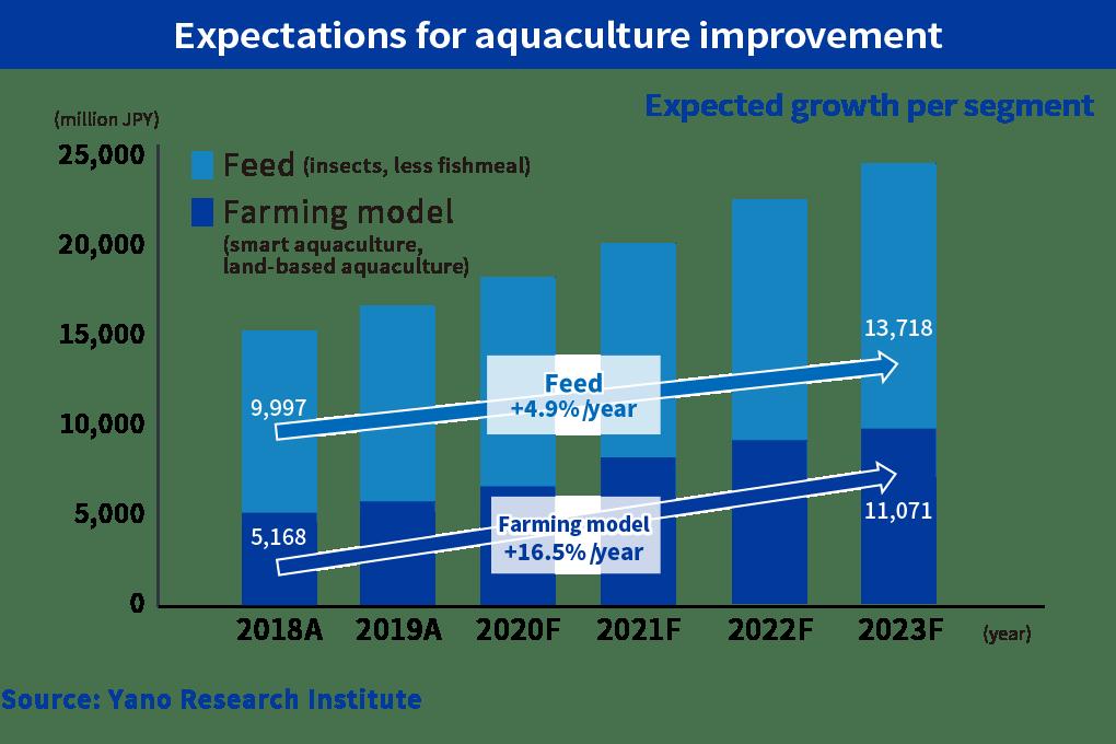 Expectations for aquaculture improvement