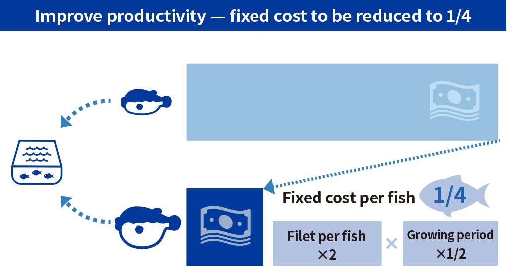 Improve productivity – fixed cost to be reduced to 1/4