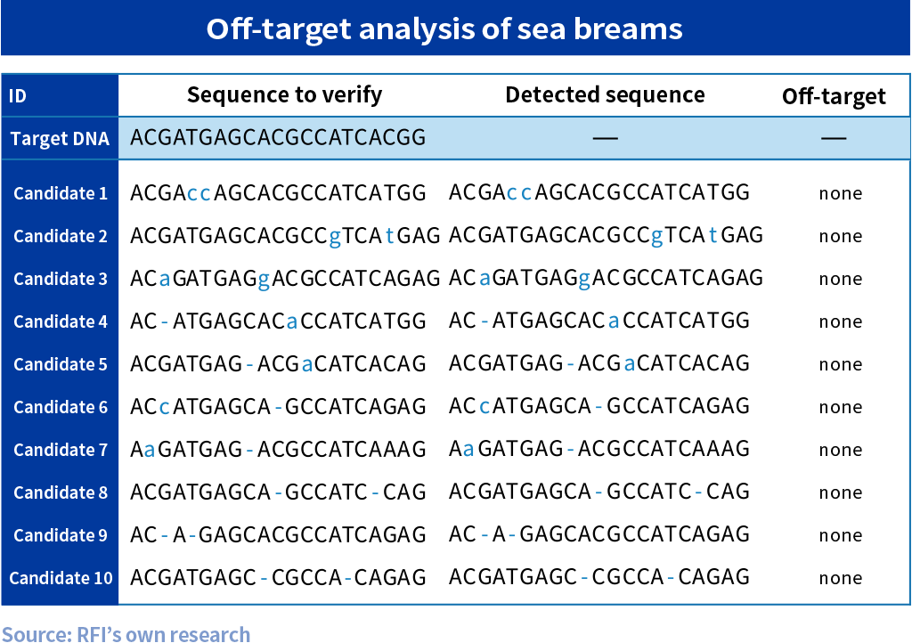 Off-target analysis of sea breams
