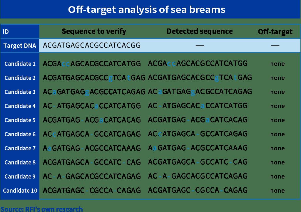 Off-target analysis of sea breams