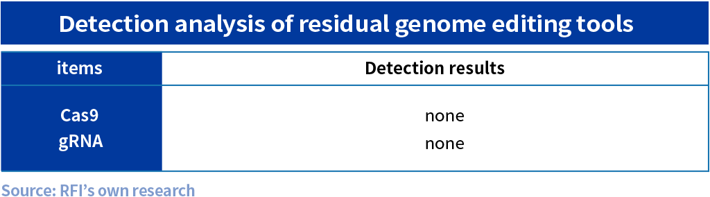Detection analysis of residual genome editing tools
