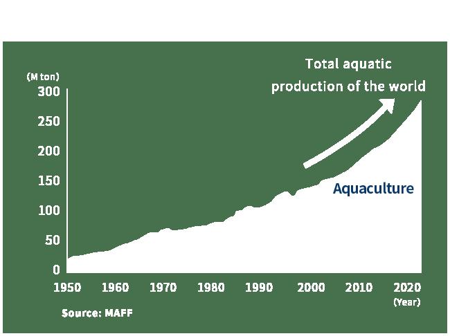 World's aquatic industry is growing