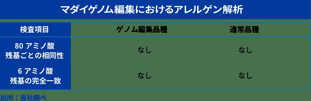 マダイゲノム編集におけるアレルゲン解析