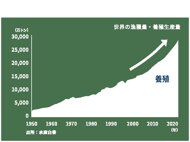 養殖を中心に成長する世界の漁業